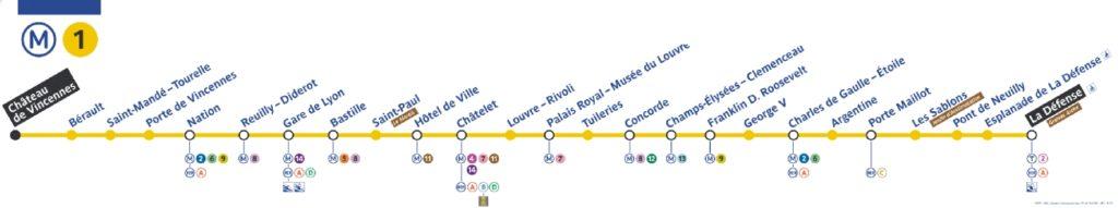 Métro Paris Ligne 1